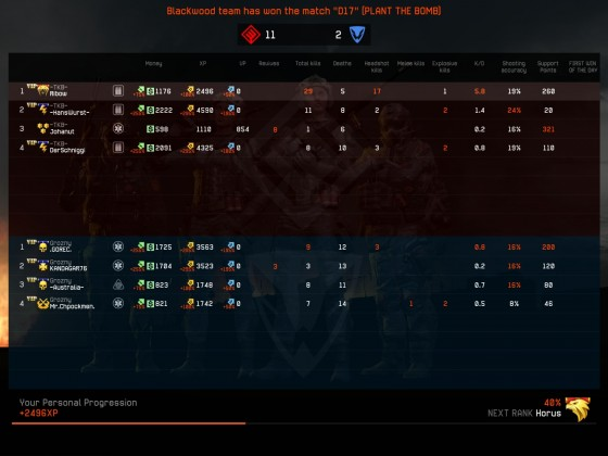TKB vs Grozny - Easy win :)